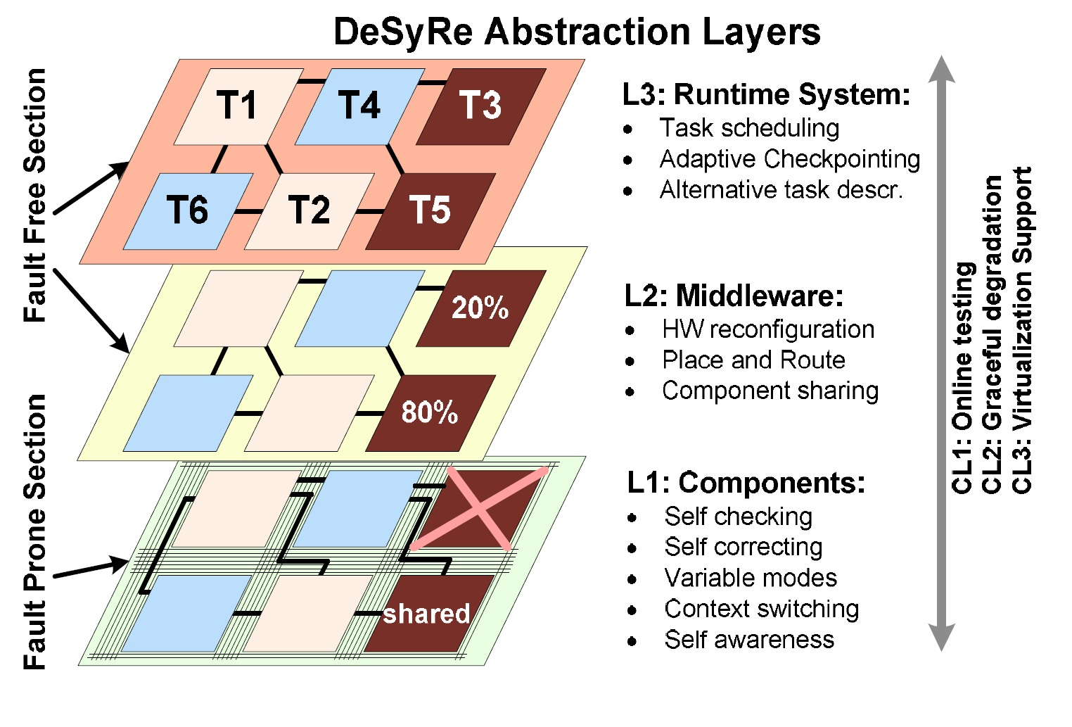 Desyre_abstraction_layers