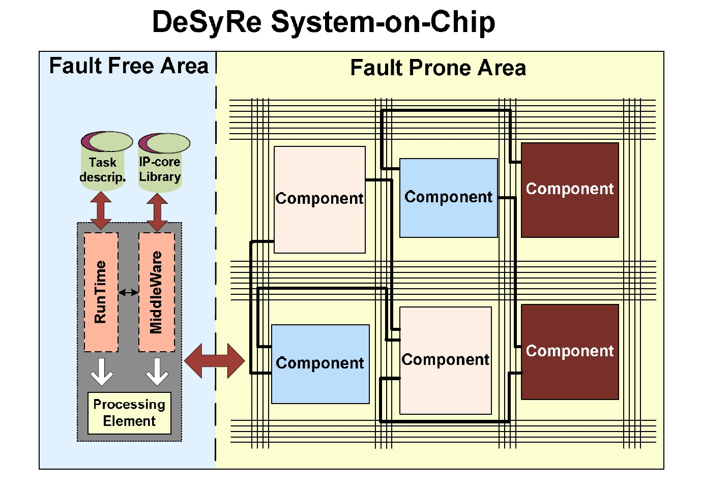 Desyre_system_on_chip